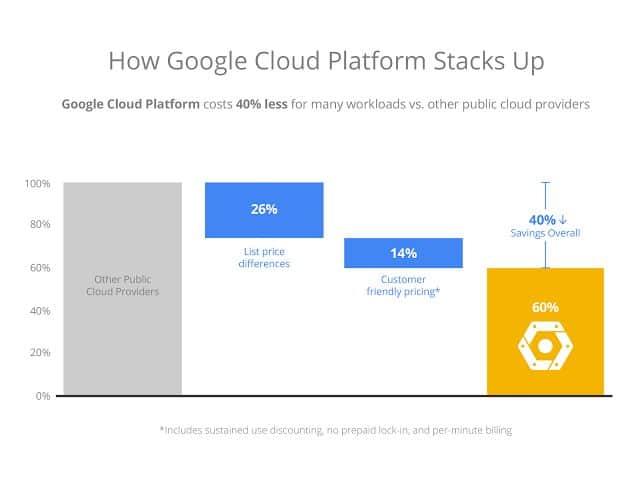 Google Cloud pricing1