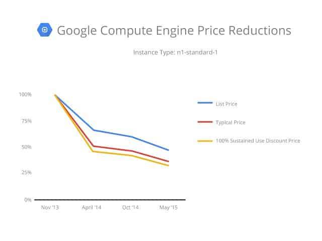 Google Cloud pricing2