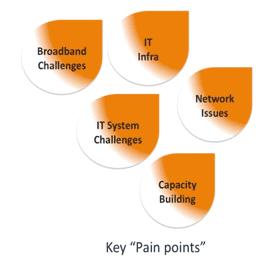 it_pain_points