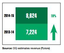 microsoft_revenues