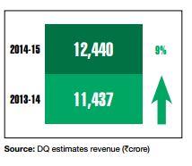 oracle_revenues