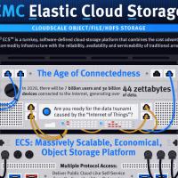 EMC_Elastic_Cloud