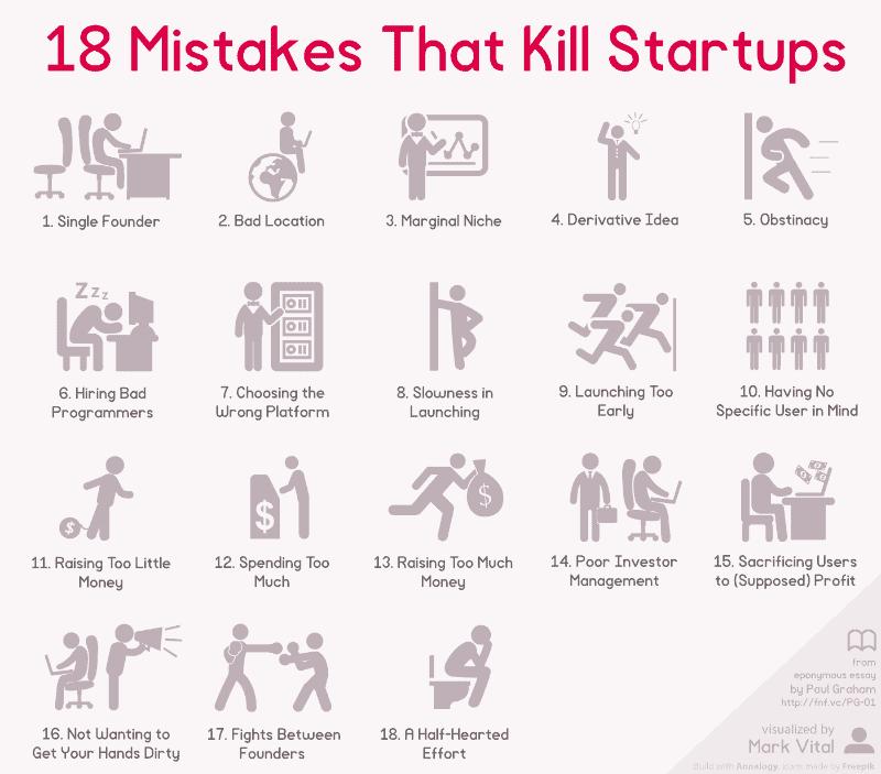 Start up infograph