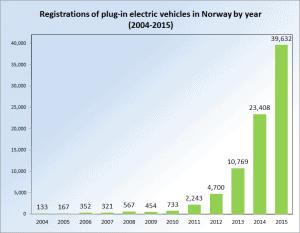 Registrations_EVs_Norway_2004_2013