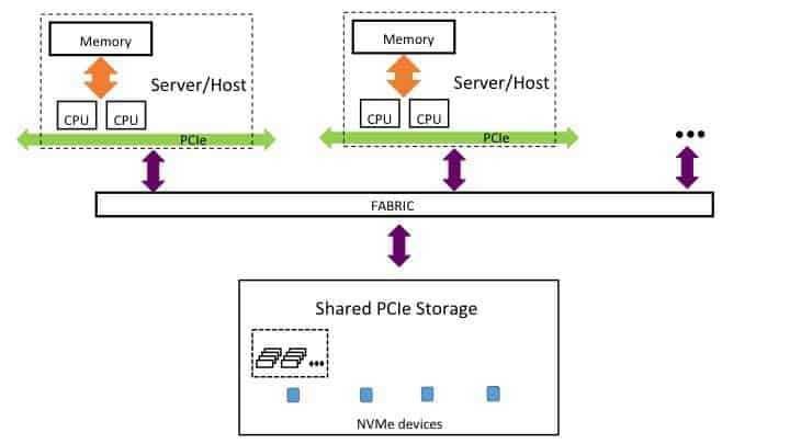 Fig2: Using NVMe-of as the front-end interface to connect servers/hosts to shared PCIe storage controllers.