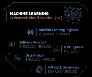 Reskilling Can Get You Artificial Intelligence Jobs that Pay