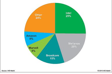 Ethernet adapter market
