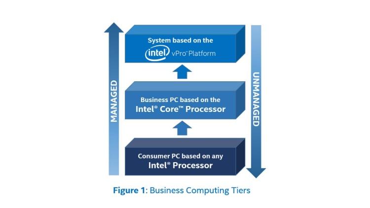 intel vpro business computing tiers