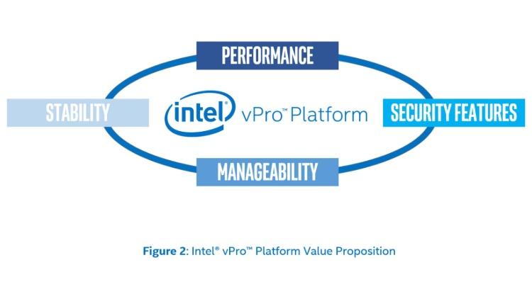 Intel vPro value proposition chart